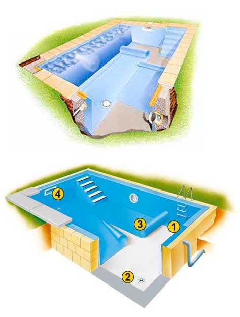 renovation piscine en membrane armee